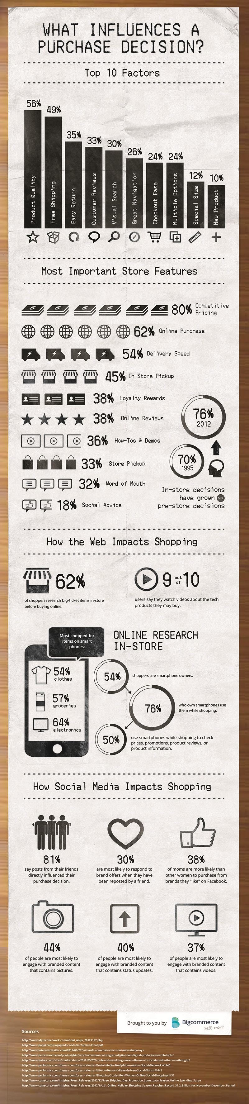 Purchase Decision Factors-Infographic