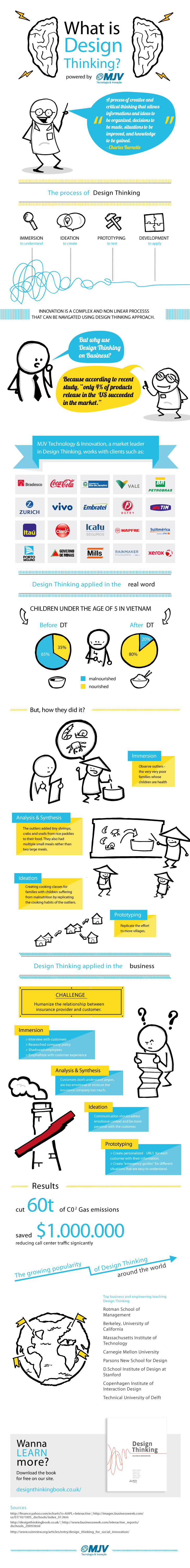 Design Thinking 101-Infographic