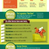 Grand National Horse Race Facts