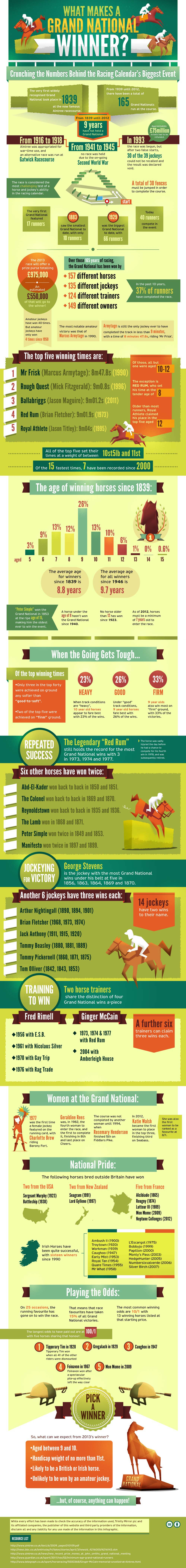 Grand National Horse Race Facts-Infographic
