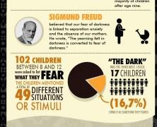 Darkness Phobia