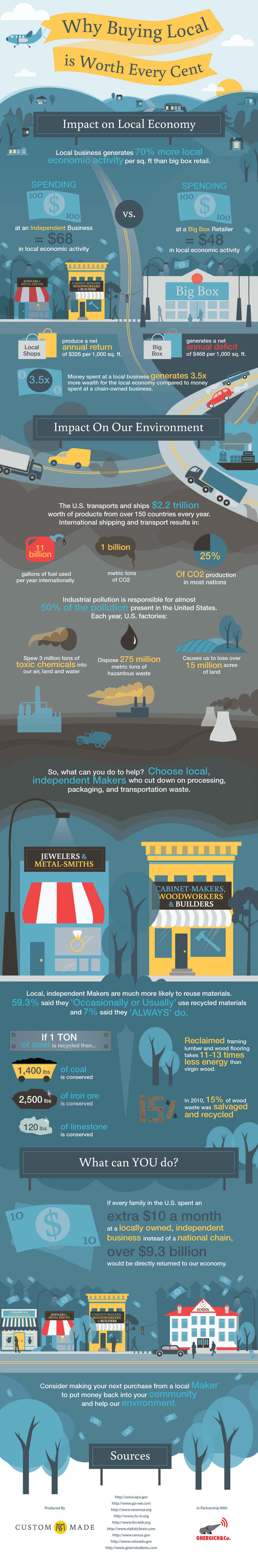 Support Local Business-Infographic