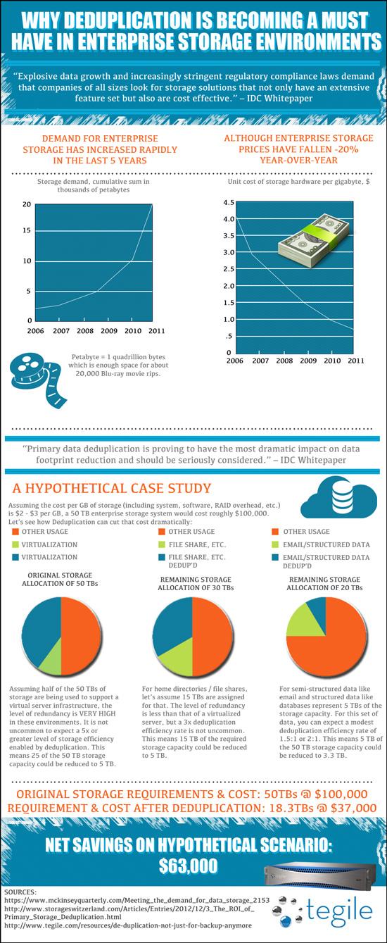 Deduplication Storage Savings-Infographic