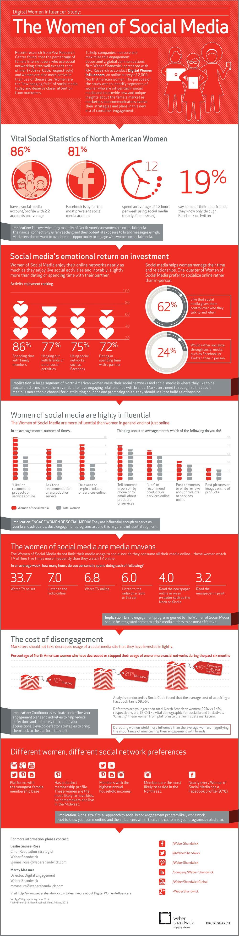 Digital Women-Infographic
