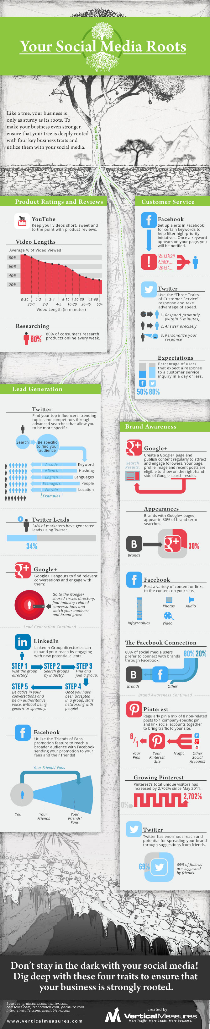 Boost Social Media Presence-Infographic