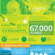 Unconventional Energy Sources