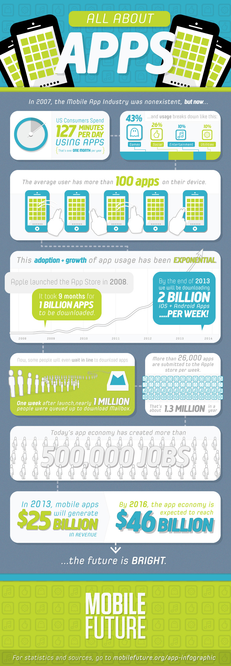 Mobile Apps Overview-Infographic