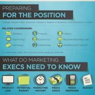 Marketing Executive Qualities