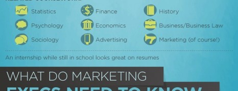 Marketing Executive Qualities
