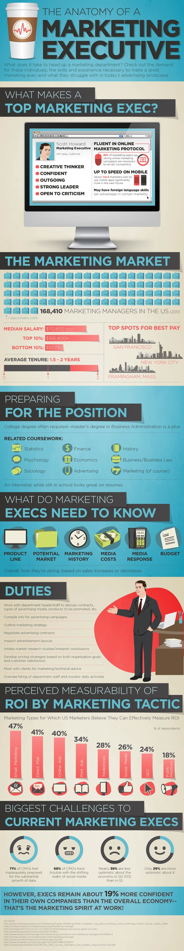Marketing Executive Qualities-Infographic