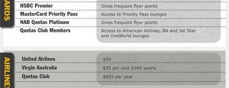 Airport Lounge vs Terminal