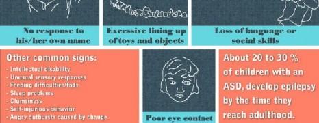 Autism Spectrum Disorder 101