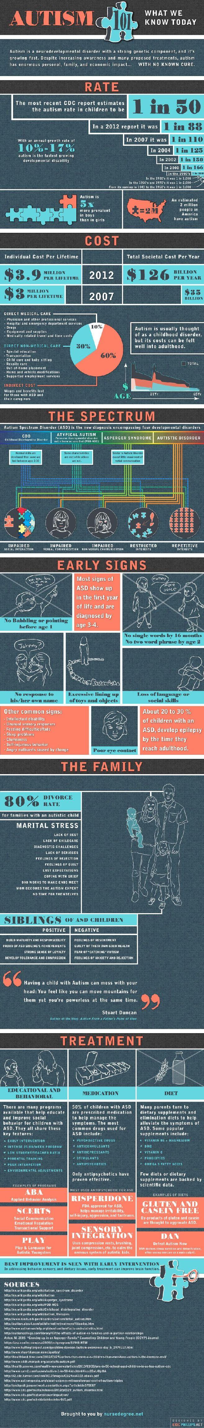 Autism Spectrum Disorder 101-Infographic