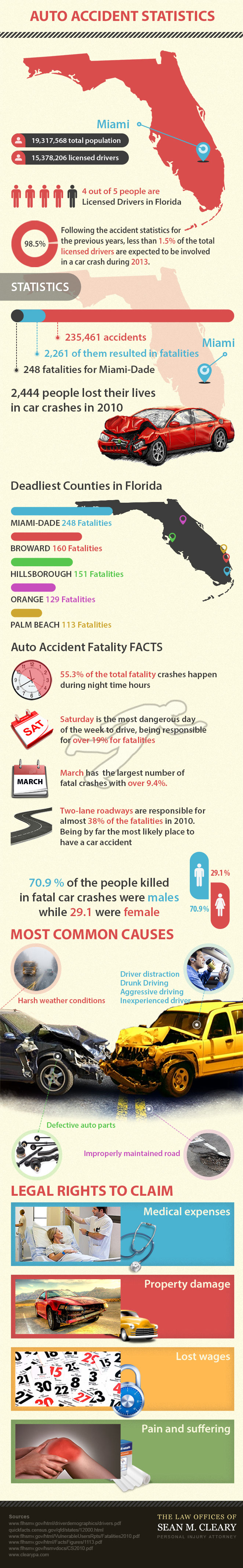 Florida Car Accidents Report-Infographic
