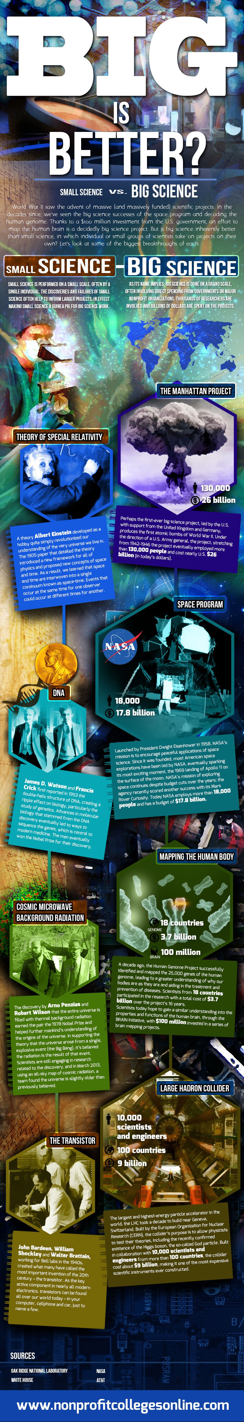 Order of Magnitude Science-infographic