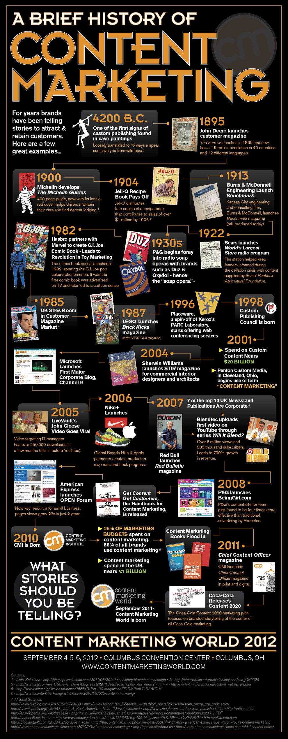 Content Marketing Over Time-Infographic