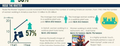 American Women Workers