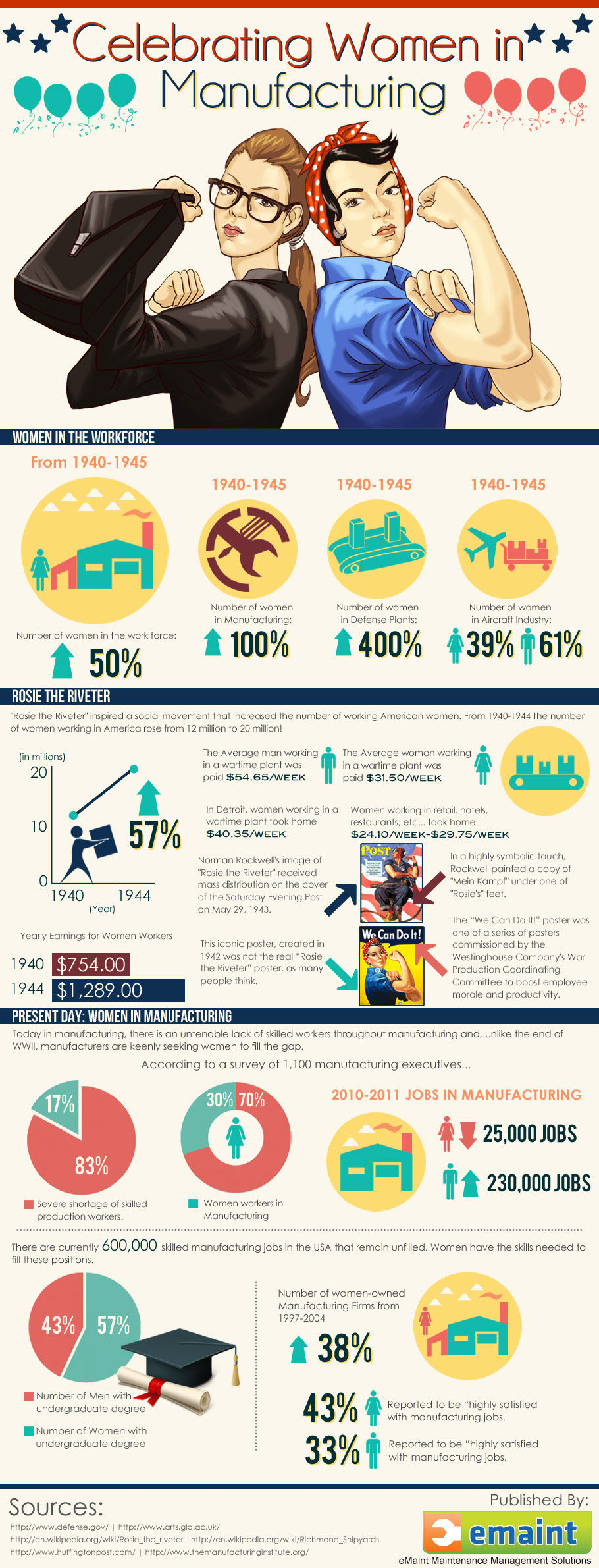 American Women Workers-Infographic