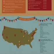 College Grads 2013 Potentials
