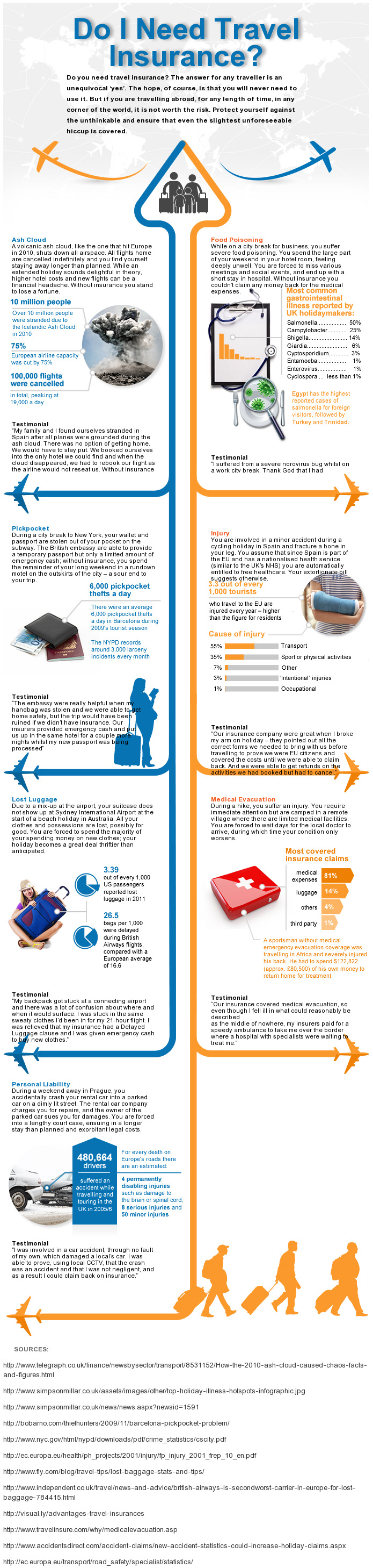 Why Get Travel Insurance-Infographic