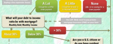 Mortgage Qualification Guide