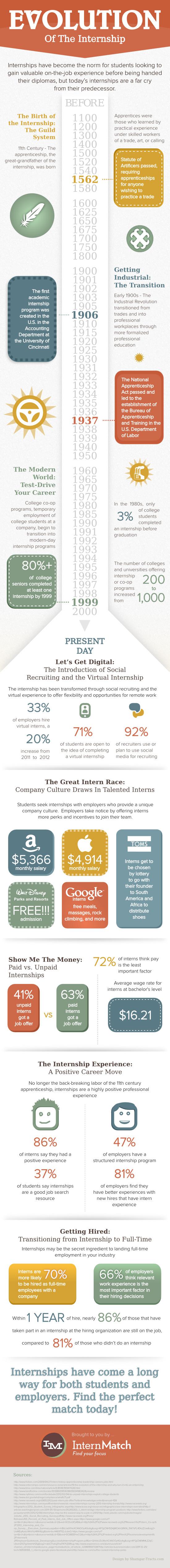 Internship History-Infographic
