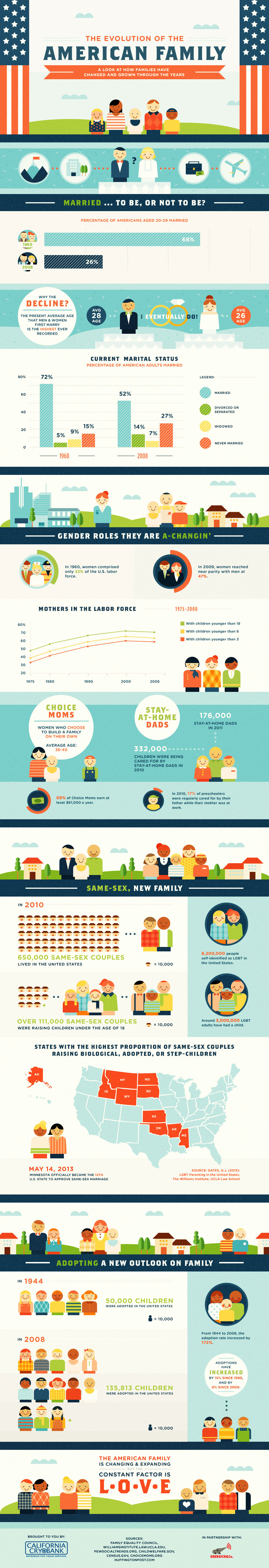 American Family Stories-Infographic