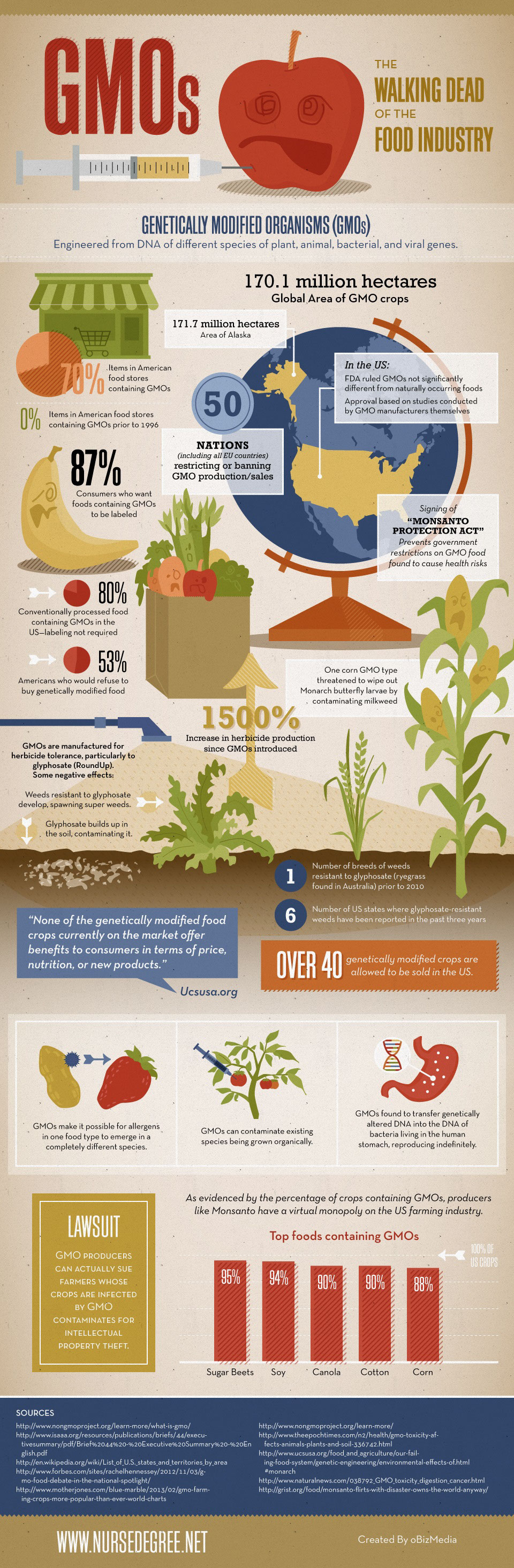 American GMO Stories-Infographic