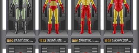 Iron Man Armor Evolution