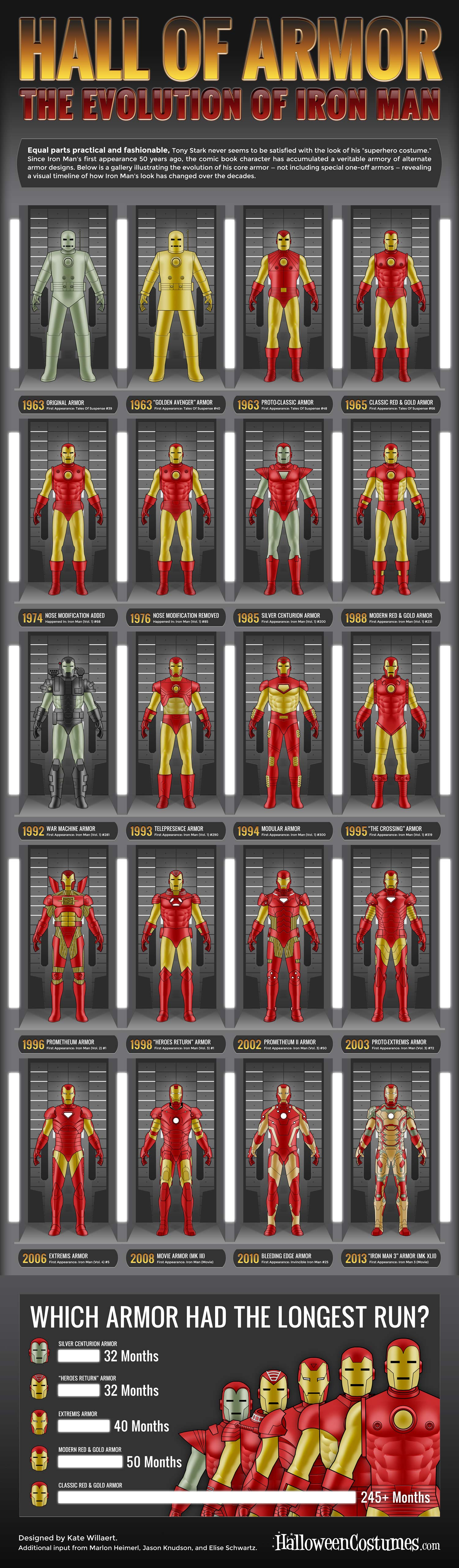 Iron Man Armor Evolution-Infographic