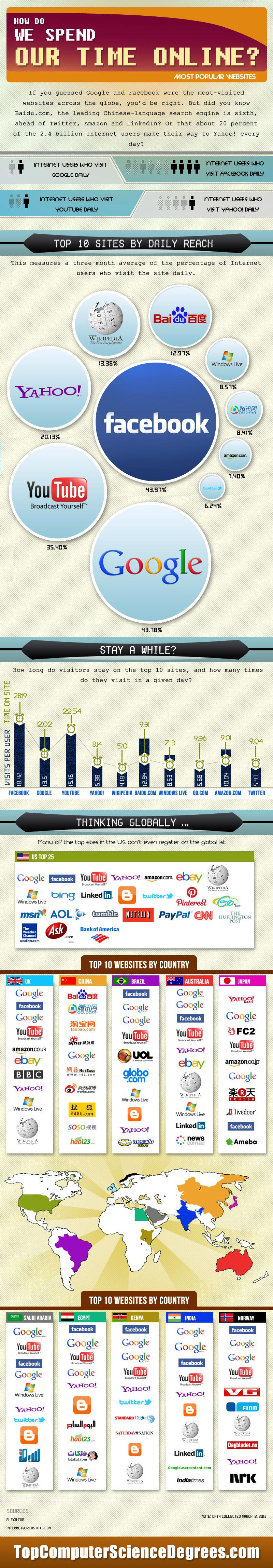How-Do-We-Spend-Our-Time-Online-Infographic