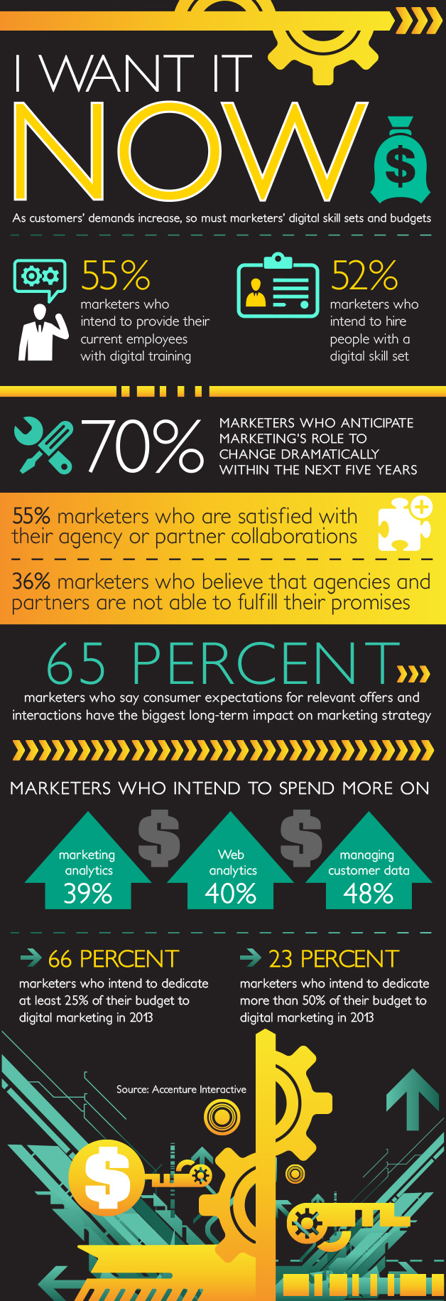 Digital Marketer Tomorrow-Infographic