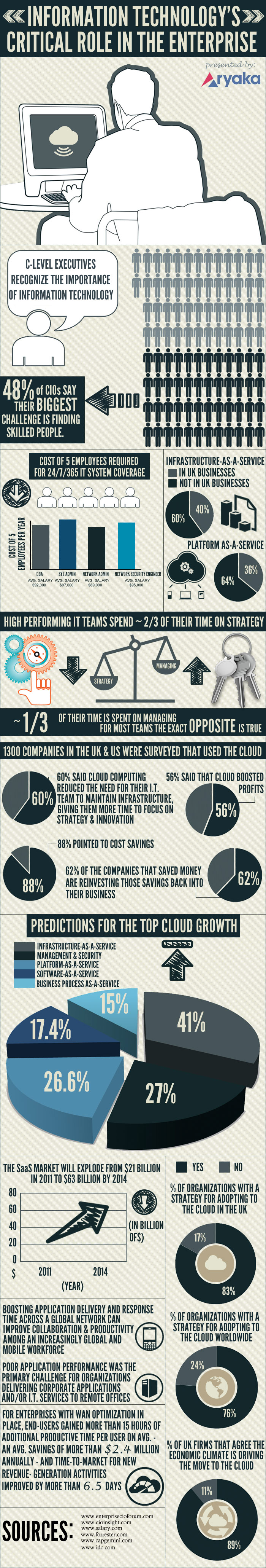 IT Enterprise Strategy-Infographic