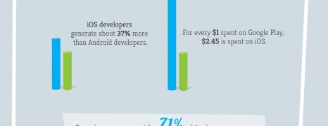 iOS vs Android App Development
