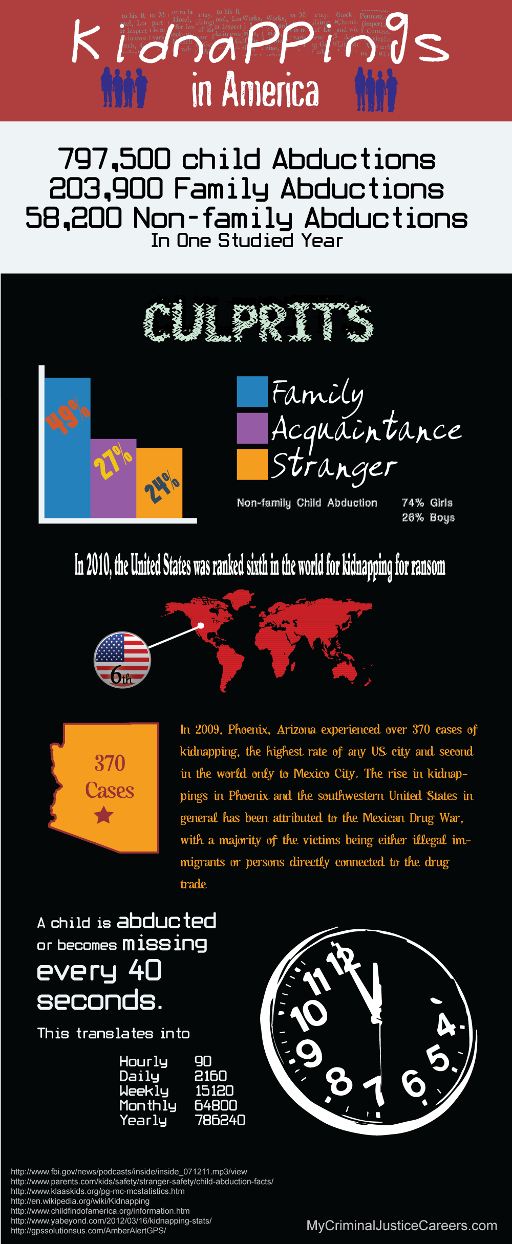 US Abduction Statistics-Infographic