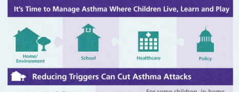 Fighting Children Asthma