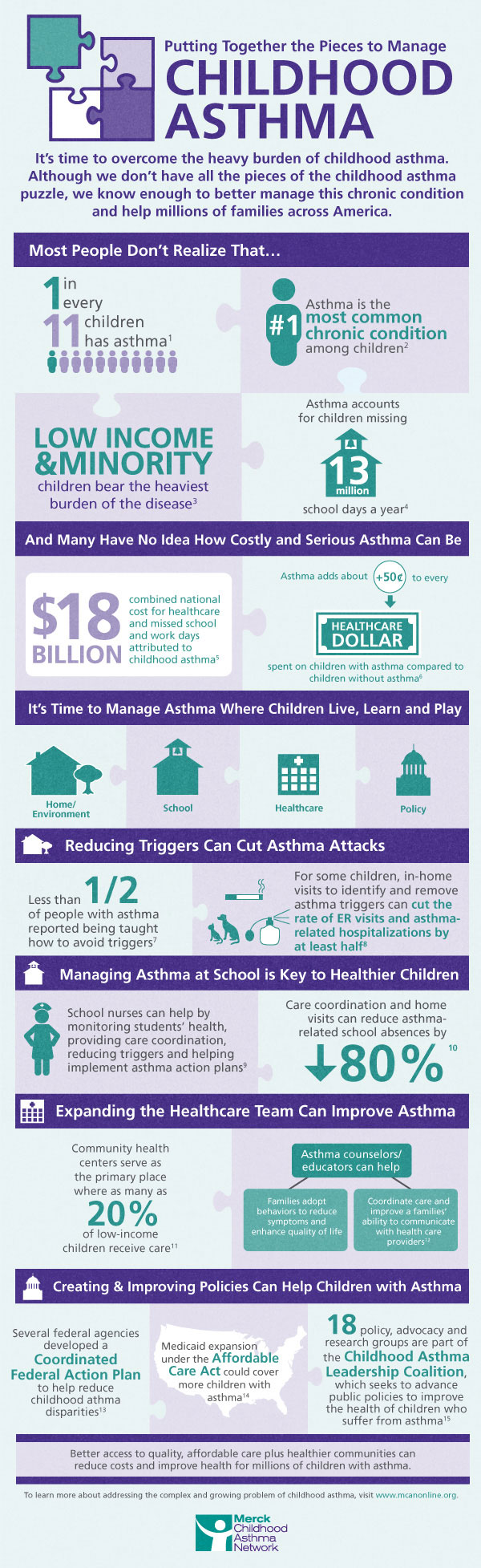 Fighting Children Asthma-Infographic