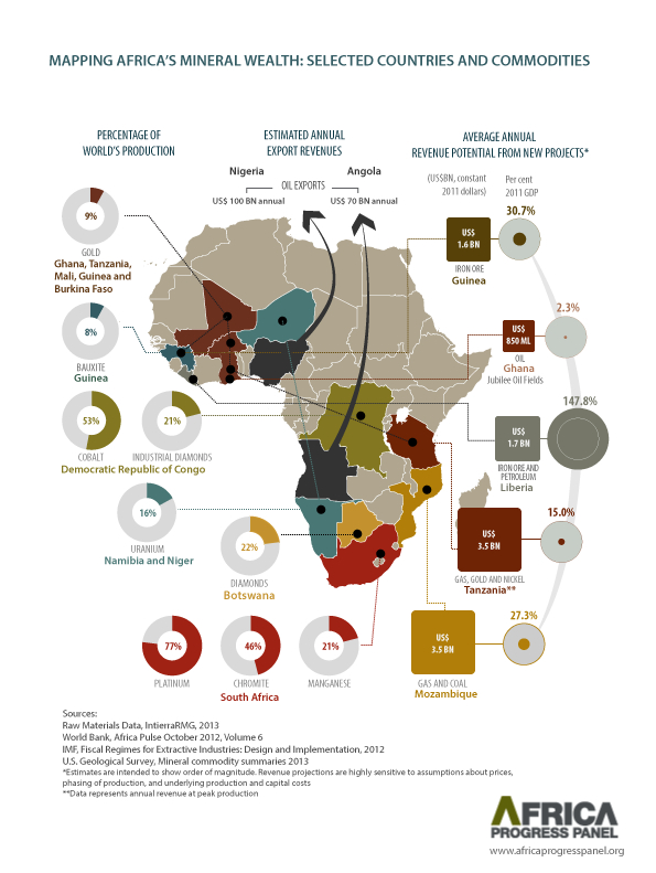 Mapping African Mineral Wealth-Infographic