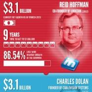 Media Billionaires Comparison