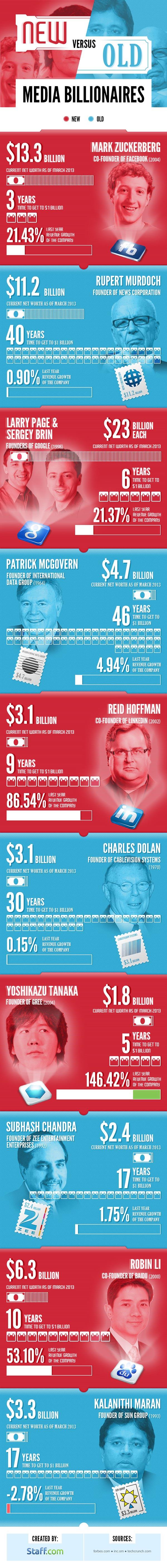 Media Billionaires Comparison-Infographic