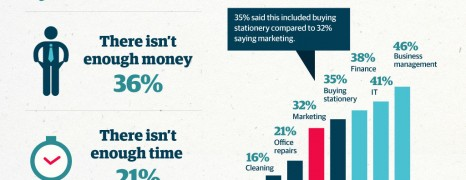 SME Marketing in Practice