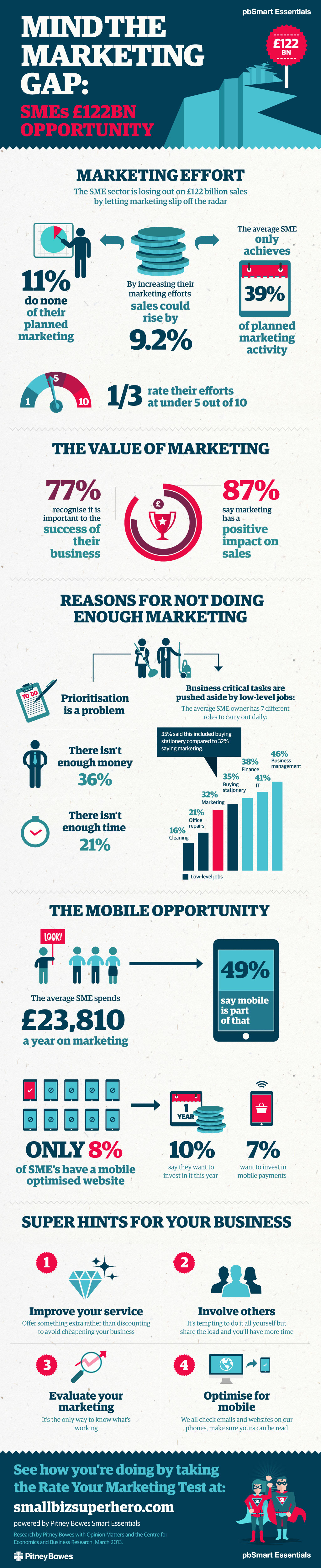 SME Marketing in Practice-Infographic