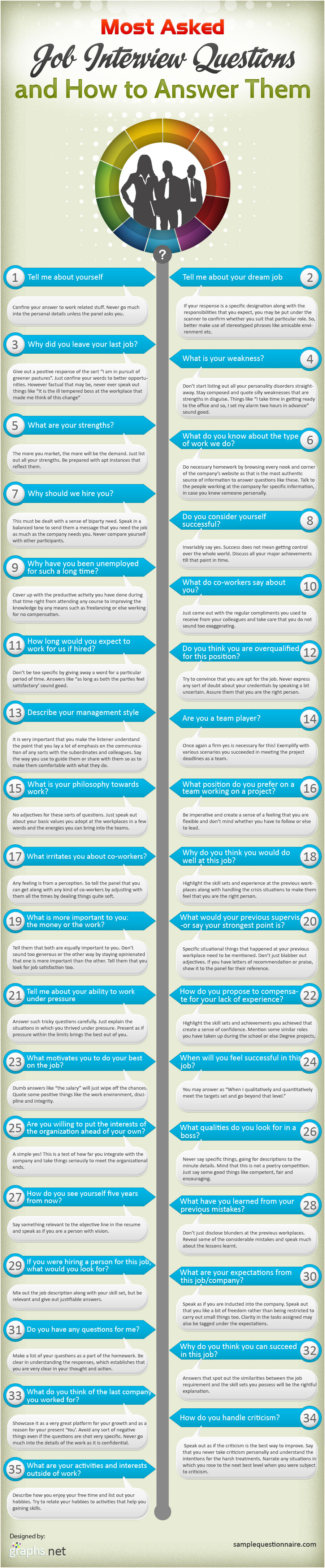 Job Interview Questions and Answers-Infographic