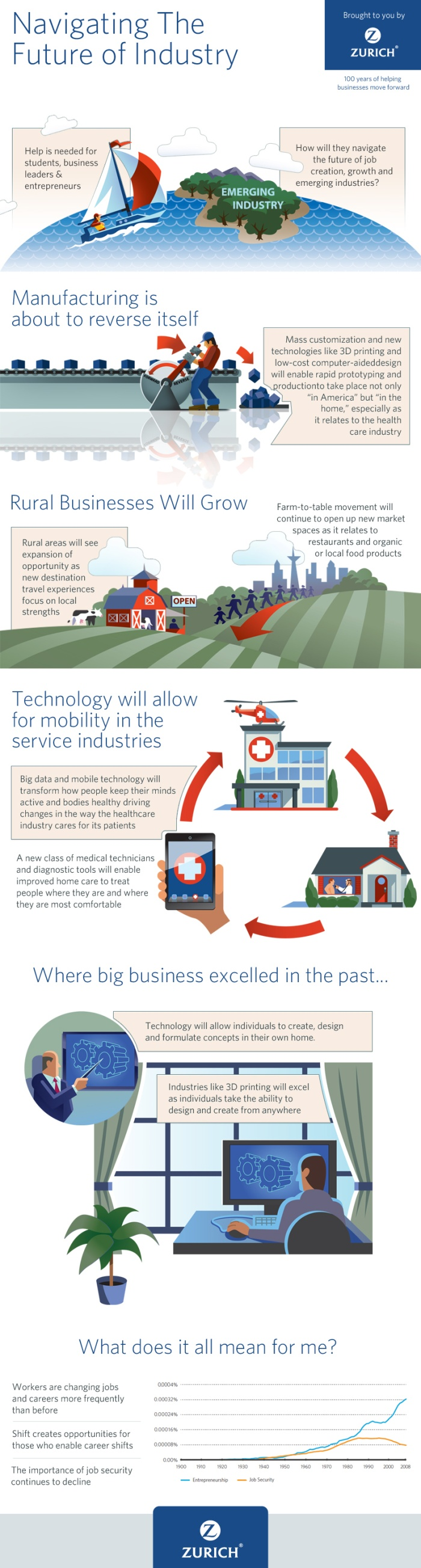 Industry Tomorrow-Infographic
