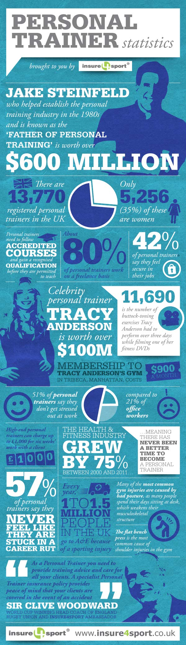 Personal Trainer Perks-Infographic