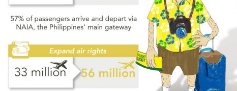 Philippines Tourism Ambitions