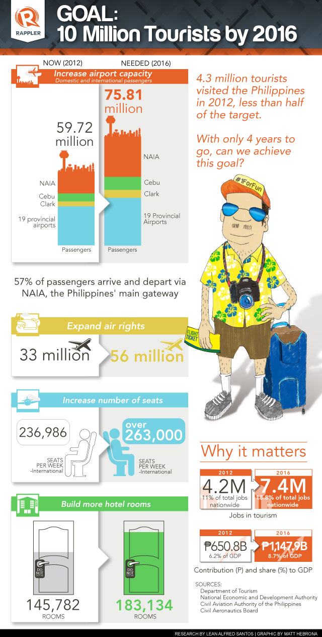 Philippines Tourism Ambitions-Infographic