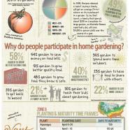 US Home Gardening