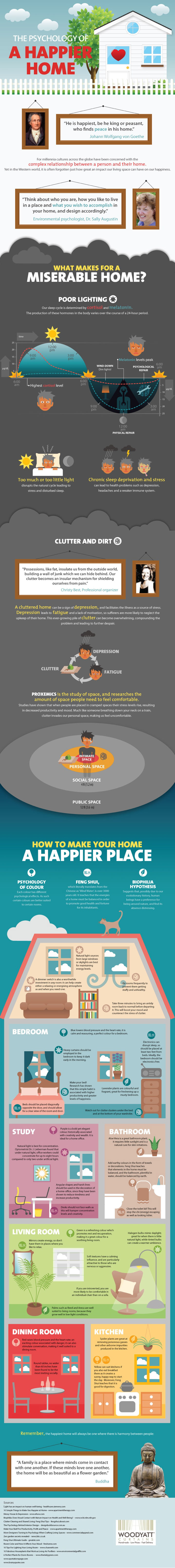 Make Happy Home-Infographic