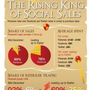 Pinterest Rules Social Commerce
